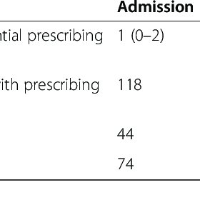 (PDF) Influence of hospitalization on prescribing safety