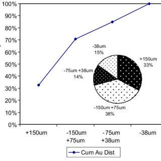 (PDF) Applications of QEMSCAN in characterisation of gold