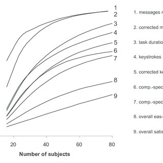 (PDF) Empirical Usability Testing in a Component-Based