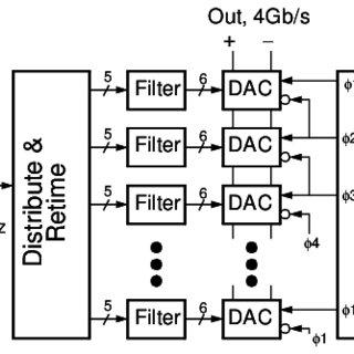 (PDF) High-performance electrical signaling