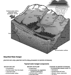 water cycle components and simplified water budget of a drainage basin figure modified from [ 850 x 953 Pixel ]