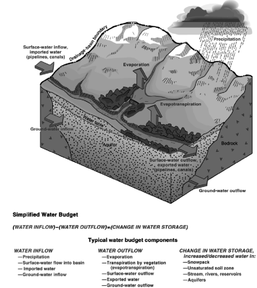 small resolution of water cycle components and simplified water budget of a drainage basin figure modified from