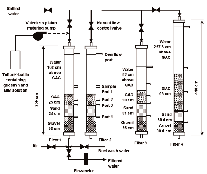 Pilot filter schematic (details shown in the influent and