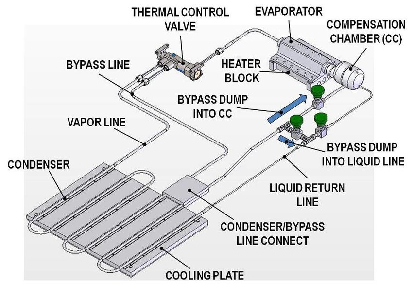 Loop Heat Pipe with Thermal Control Valve Design
