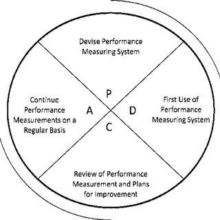 (PDF) Best Value Implementation Program For Contractors