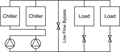 Primary-only chilled water systems. (a) Constant flow. (b