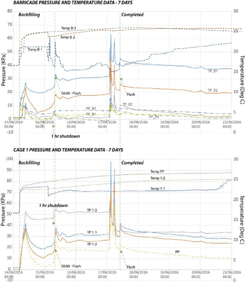 medium resolution of total earth pressure tp pore pressure pp and temperature temp