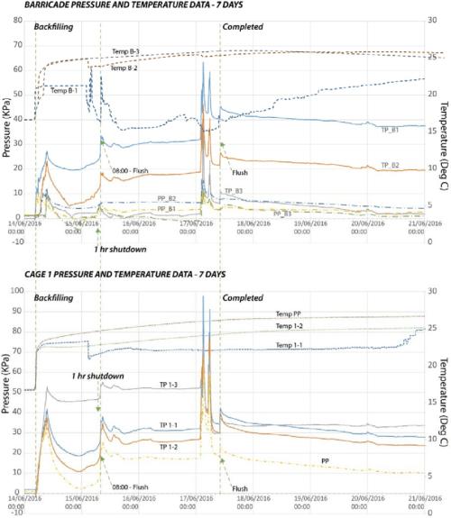 small resolution of total earth pressure tp pore pressure pp and temperature temp