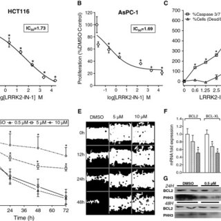 LRRK2-IN-1 induces anti-oncogenic molecular changes and