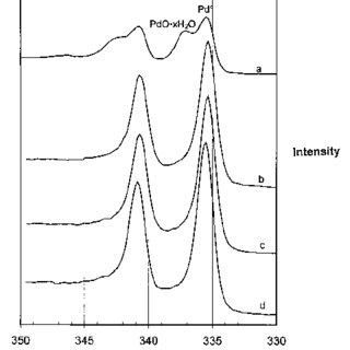 Oxidized Spartan Plus alloy high resolution x-ray
