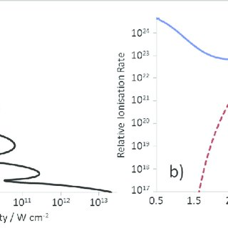 Contour plots of the calculated ionization probability as