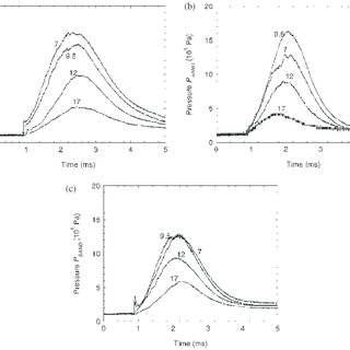 (PDF) Pressure evolution during HBC fuse operation