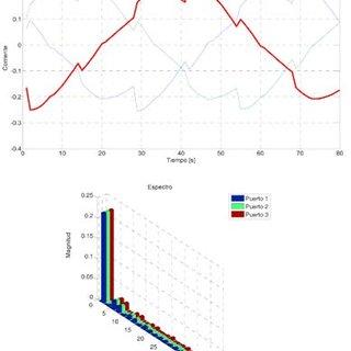 Formas de onda rectificador trifásico controlado con diodo