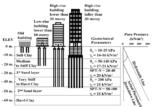 Typical design of superstructure using Piled Foundation