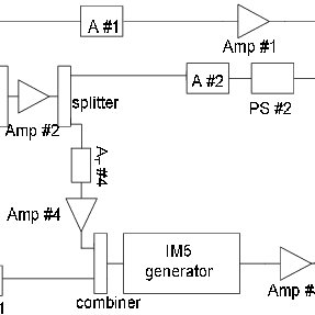 (PDF) A 5th-order analog predistorter for NADC system