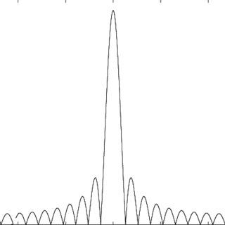 (PDF) Spectral analysis of pulse-modulated rf signals
