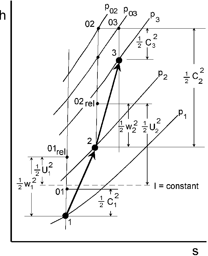 Enthalpy-Entropy Diagram for a Centrifugal Compressor
