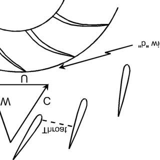 Enthalpy-Entropy Diagram for a Centrifugal Compressor