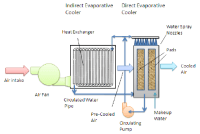 Indirect-direct evaporative cooling system [adapted from ...