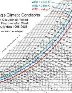Wet bulb depression lines and hong kong   climatic conditions plotted download scientific diagram also rh researchgate