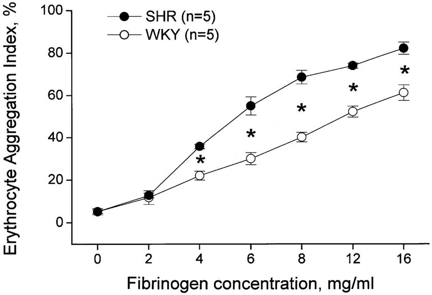 Comparison of fibrinogen dose-response changes in RBC