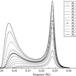Comparison between measured and model response spectra for