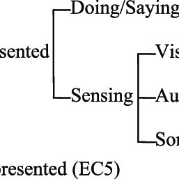 (PDF) The Multimodal Representation of Emotion in Film