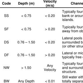 (PDF) RAPID BIOASSESSMENT PROTOCOLS FOR SAMPLING FISH IN