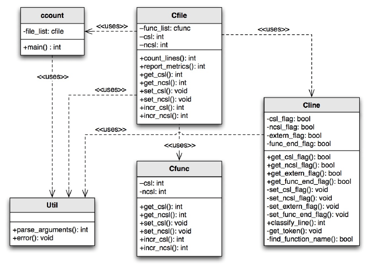 A UML class diagram of the code produced by the ad hoc