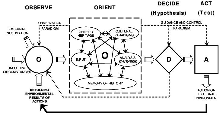John Boyd's OODA Loop Concept, based on Boyd (1996