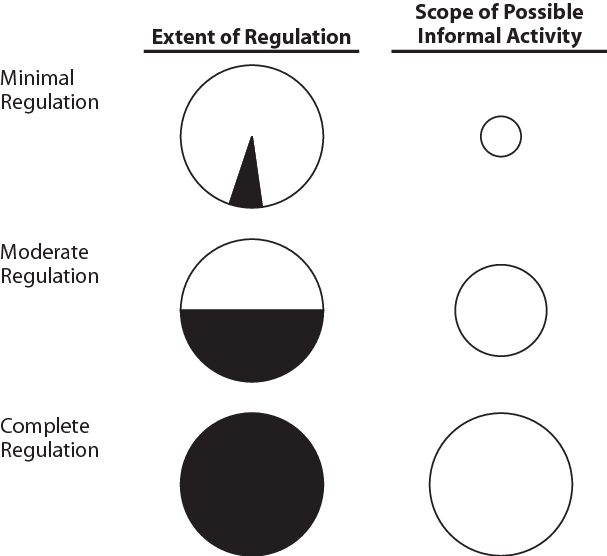 The paradox of state control: regulation and the informal
