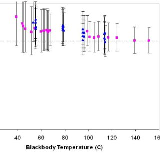 (PDF) Thermographic Characterization and Comparison of
