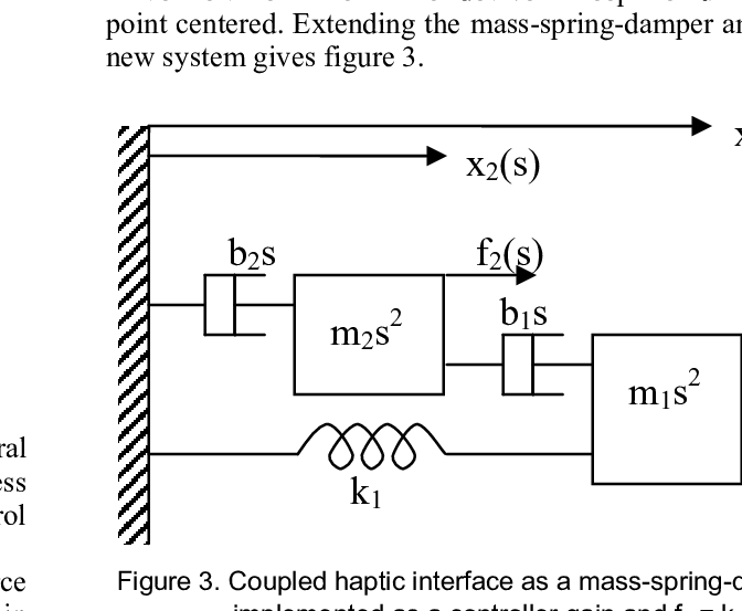 A simple haptic interface as a mass-spring-damper system