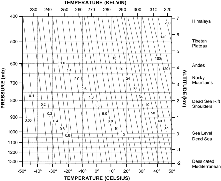 Quantities of water vapor at saturation in air for a range
