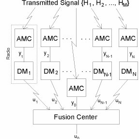 (PDF) The application of distributed spectrum sensing and