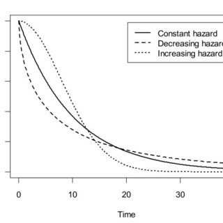 (PDF) Improved curve fits to summary survival data