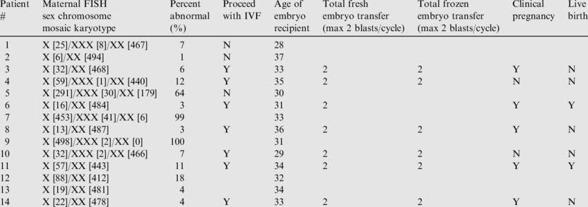 Patient karyotype and success in achieving pregnancy