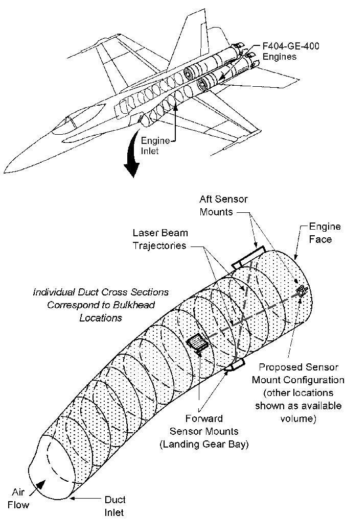 Schematic of F-18 engine inlet showing mass flux sensor