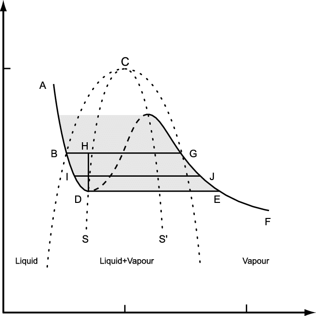 Schematic pressure-volume (P-v) projection of the phase