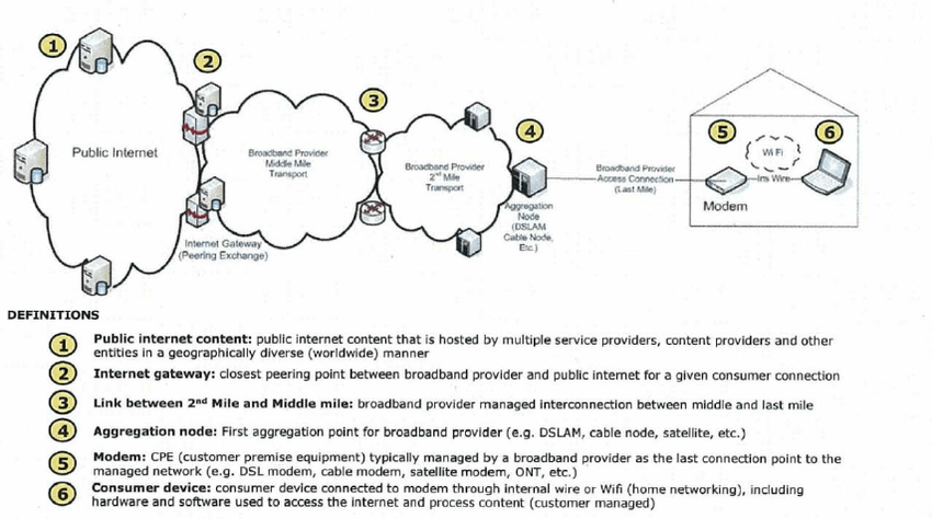 Network Diagram Showing The Most Important Devices And Links