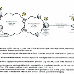 What Is A Network Diagram And Why It Important Spst Rocker Switch Wiring Showing The Most Devices Links Connecting Download Scientific
