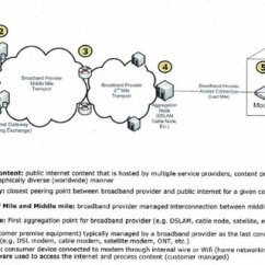 What Is A Network Diagram And Why It Important Ford 4000 Wiring Showing The Most Devices Links Connecting Broadband Users With Destinations On
