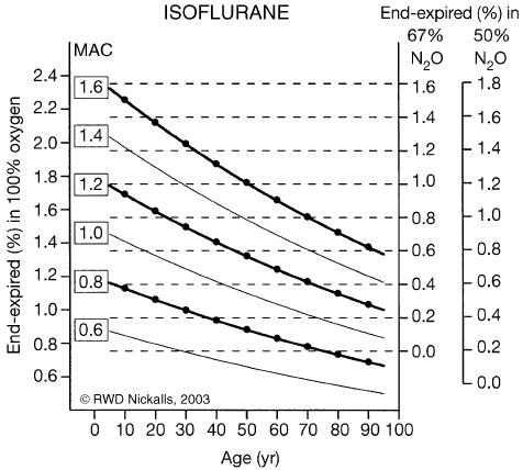 Iso-MAC chart for iso ̄urane (age b 1 yr). The iso-MAC