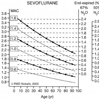 (PDF) Age-related iso-MAC charts for isoflurane