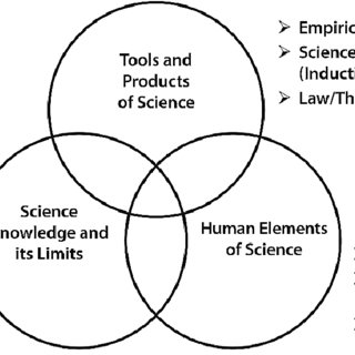 (PDF) The Nature of Science & the Next Generation of