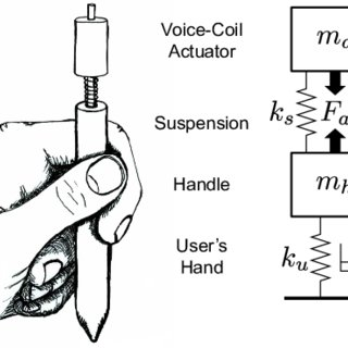 (PDF) Dynamic modeling and control of voice-coil actuators