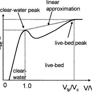 (PDF) Live-Bed Local Pier Scour Experiments