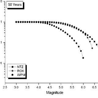 Logic tree of seismic hazard model for the present study