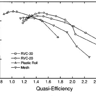 Measured performance of the thermoacoustic refrigerator