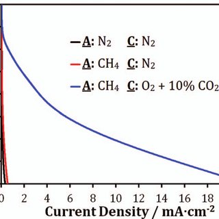 Electrochemical tests: a) CVs and b) EIS IR-corrected